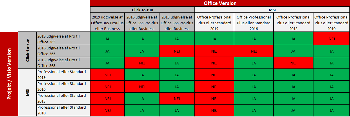 Visio og Office Versioner